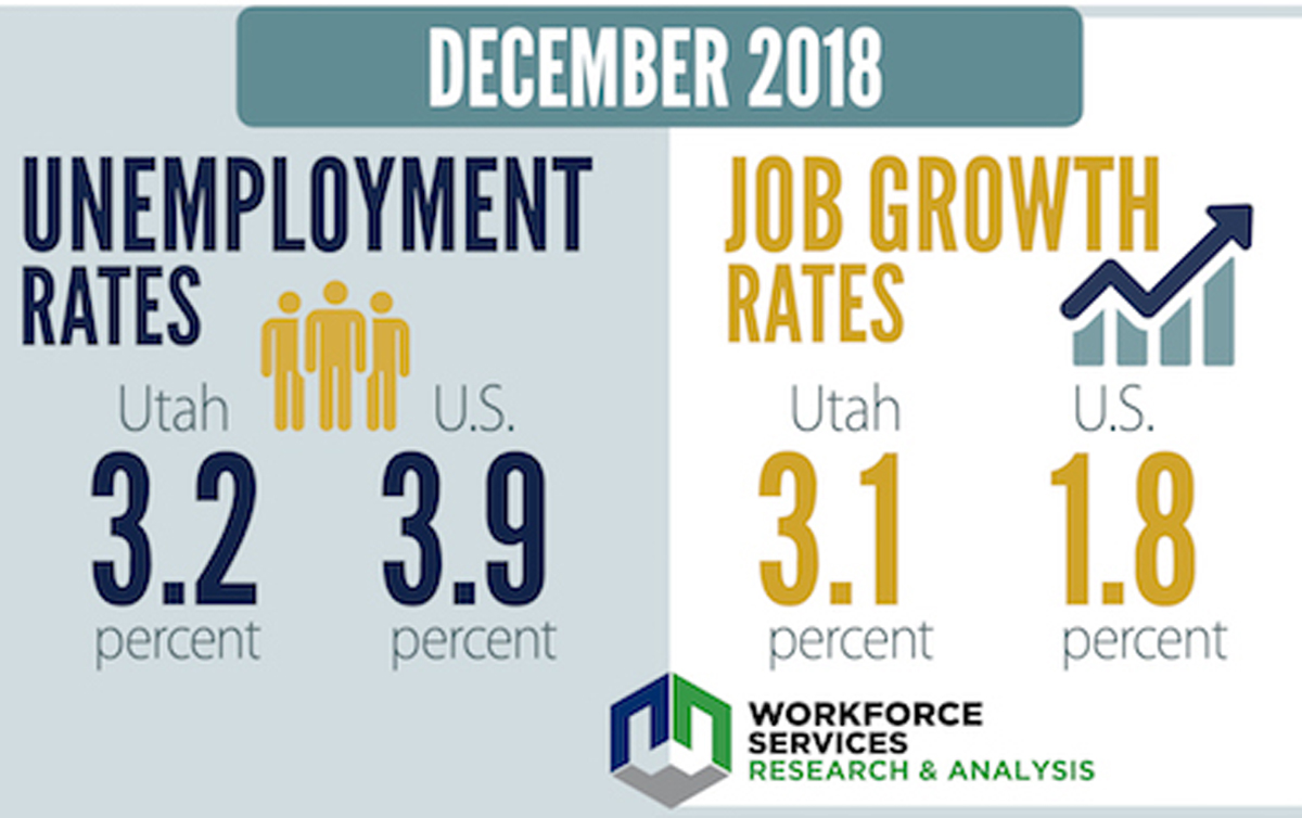 work from home jobs utah county utah s employment summary december 2018 the independent 2712